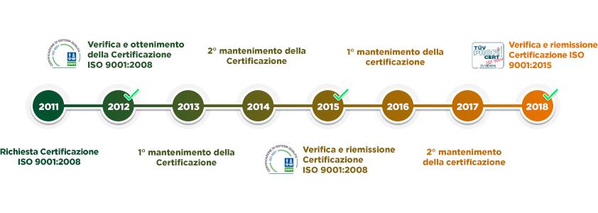 certificazione_Ita